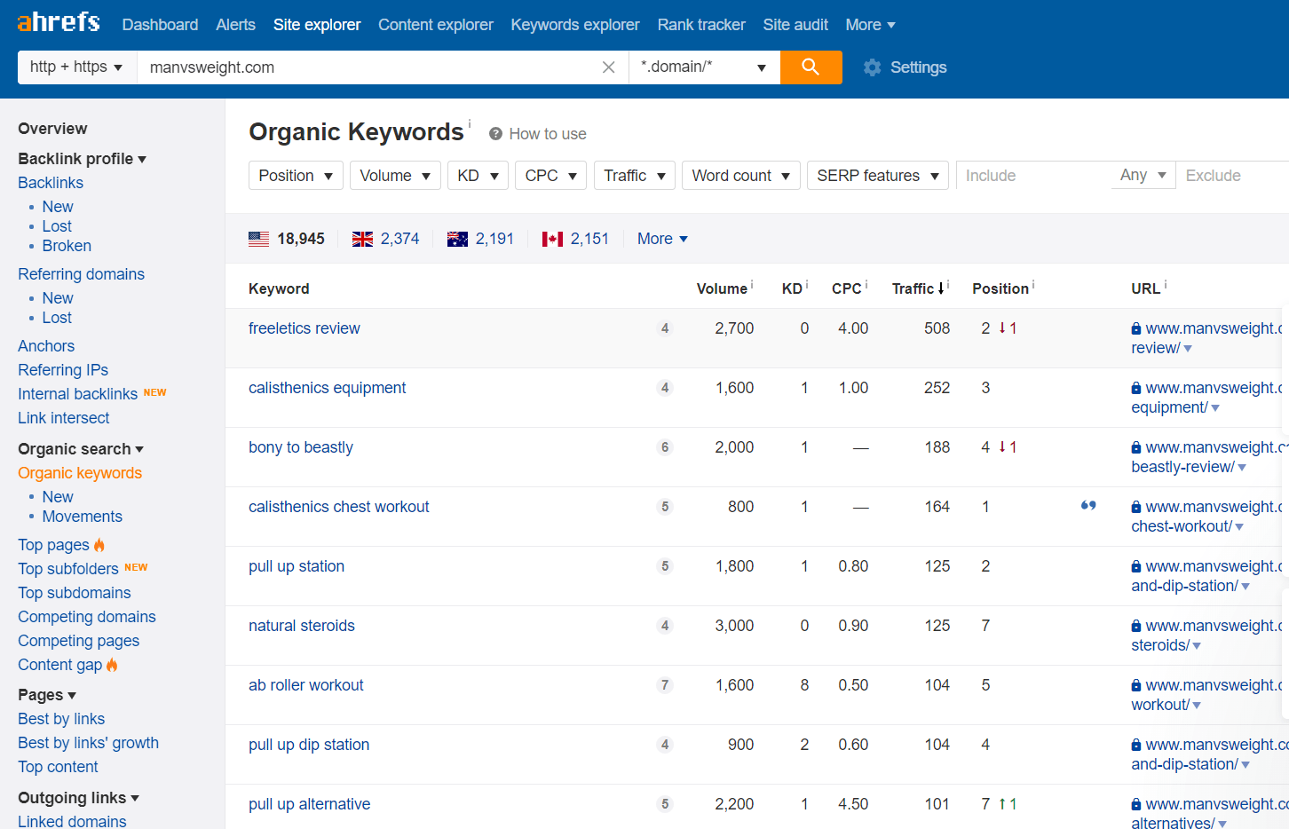 ahrefs competitior keyword research