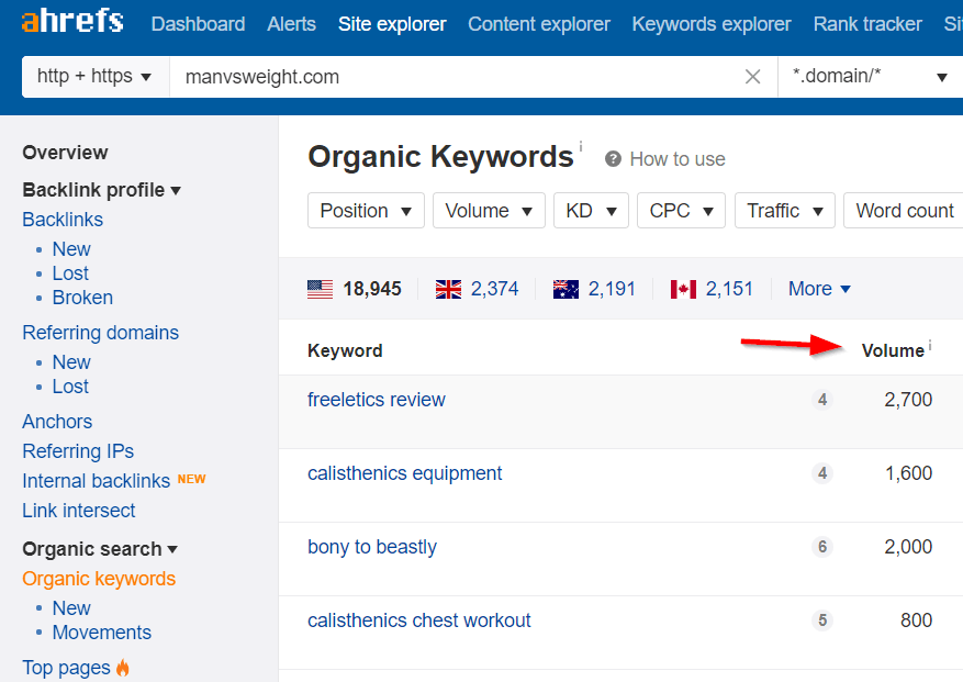 ahrefs keyword search volume